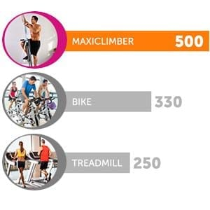 Maxi Climber calories burned