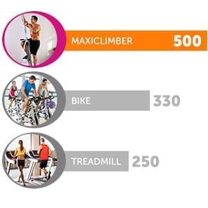 Maxi Climber calories burned